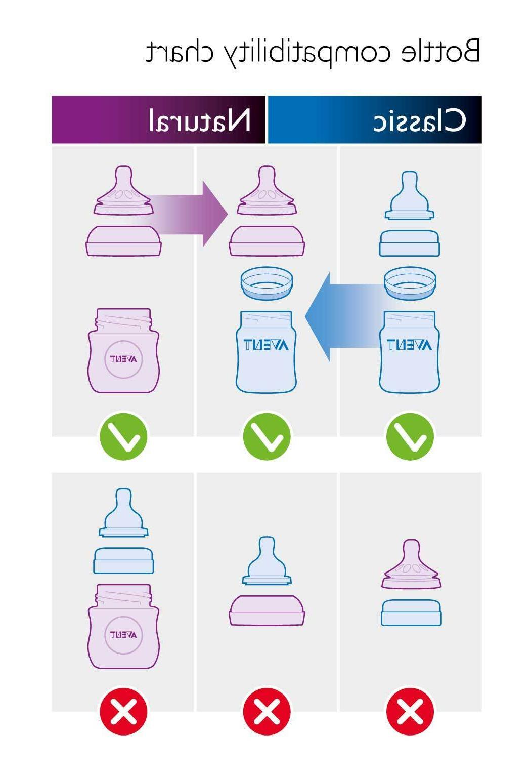 Avent Adapter 3 Use Classic Bottles the Anti-Colic